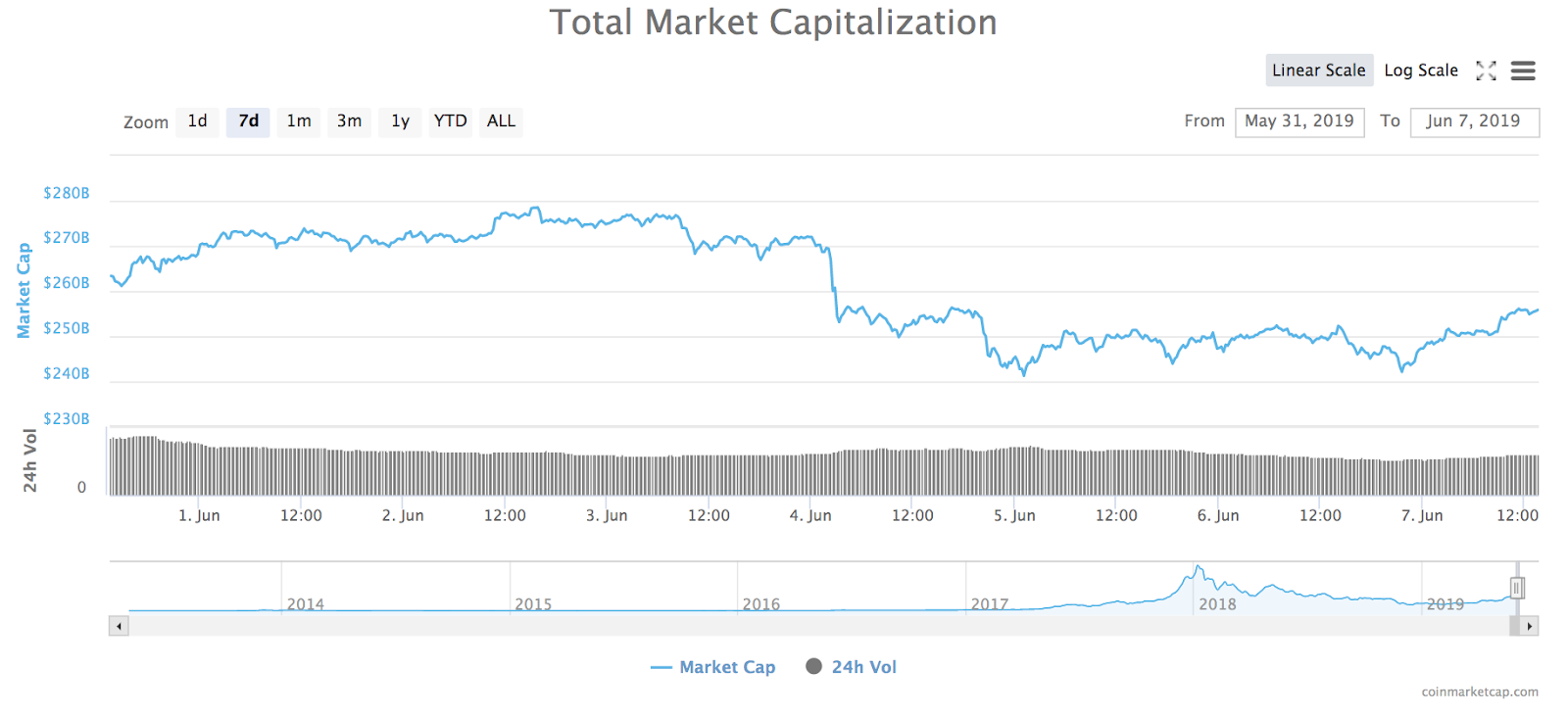 Total market capitalization of all cryptocurrencies