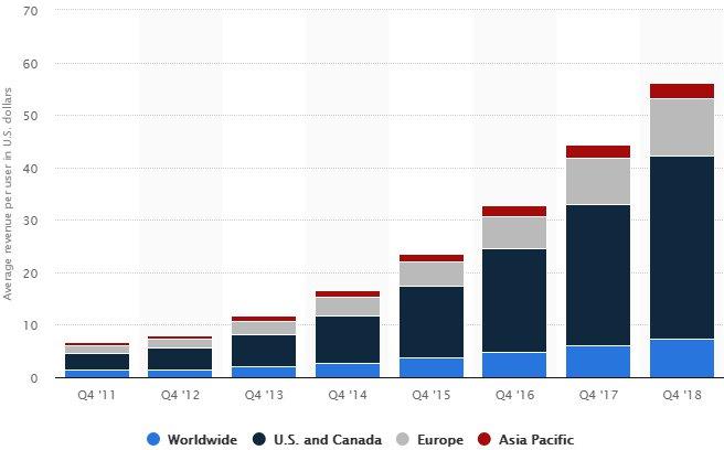 facebook user revenue chart