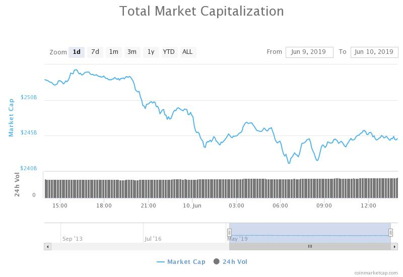 The valuation of the crypto market is down by $7 billion in the past 24 hours
