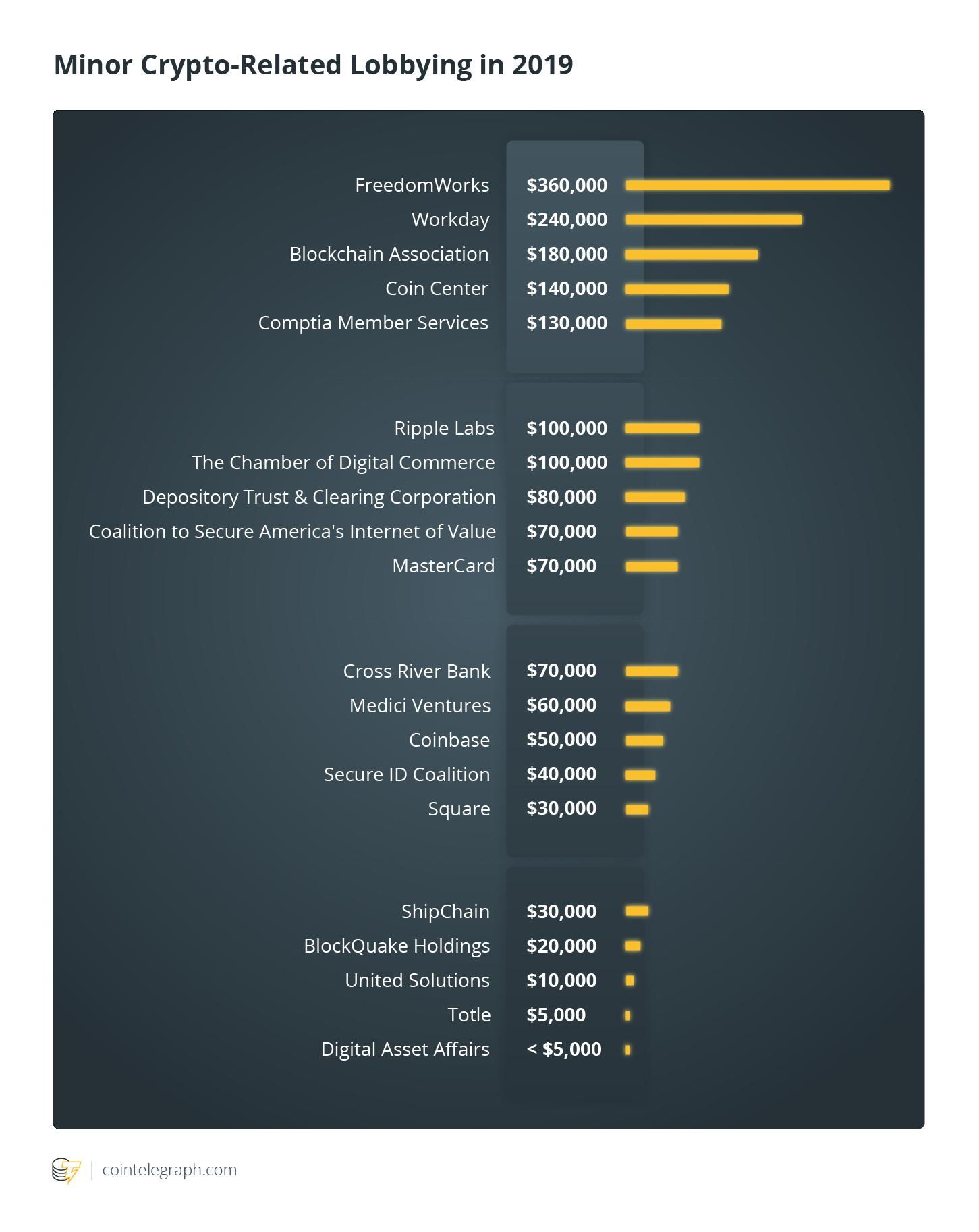Minor Crypto-Related Lobbying in 2019
