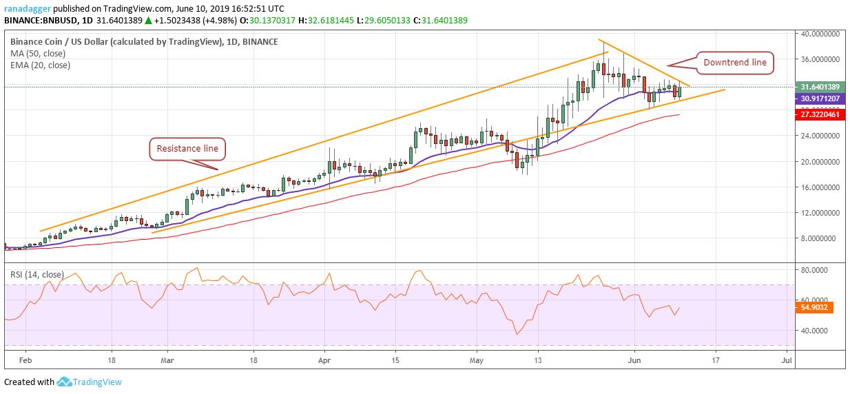 BNB/USD