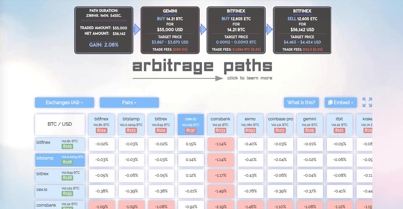 Arbitrage paths