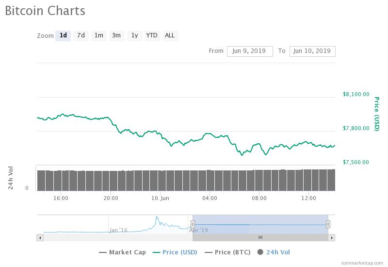 The bitcoin price has dropped by around three percent