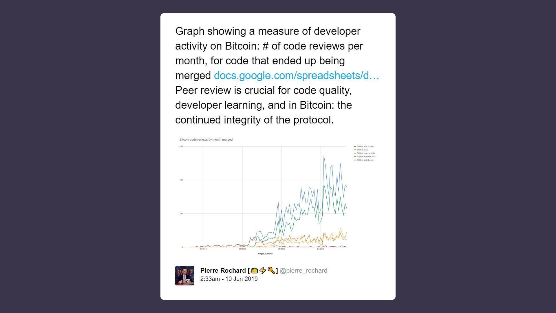 Developer activity in the bitcoin open-source community is on the rise