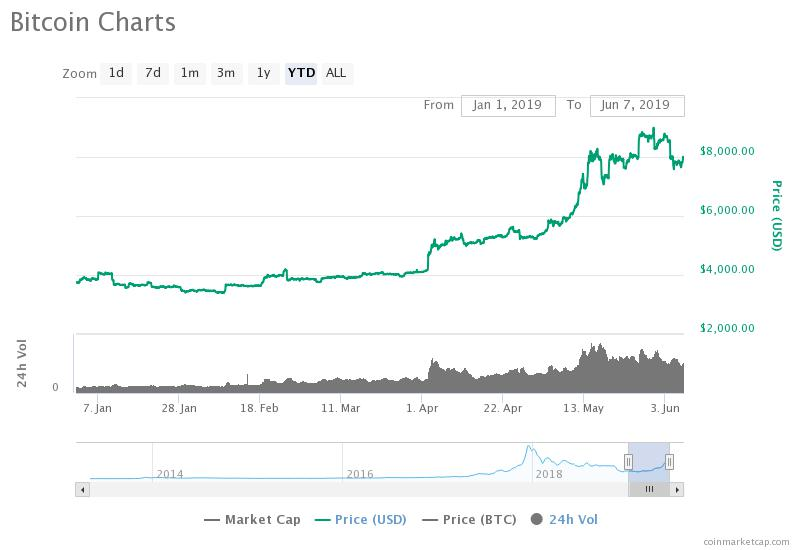 The bitcoin price is up 115 percent