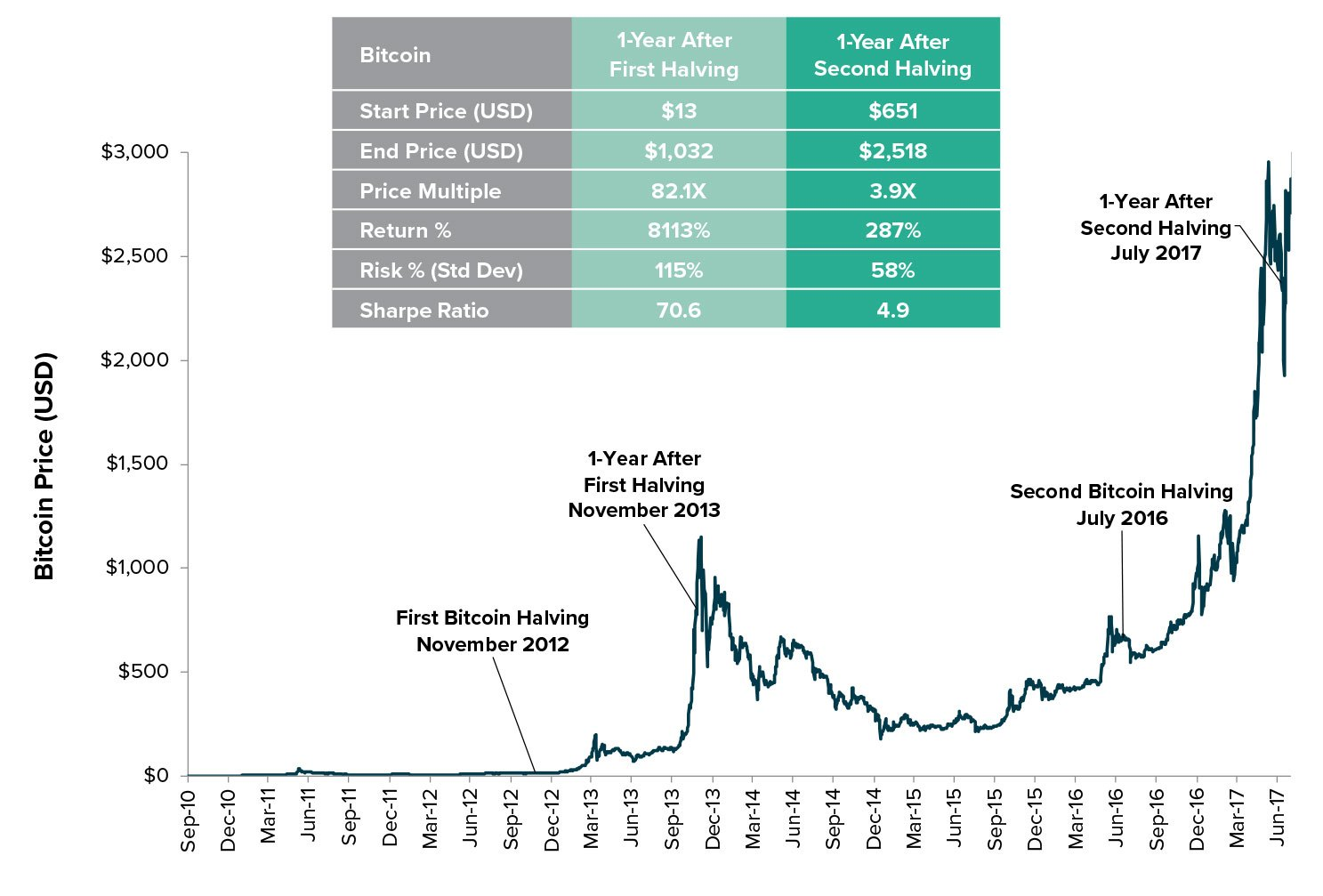 The bitcoin price has consistently recovered