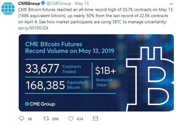 cme bitcoin futures record