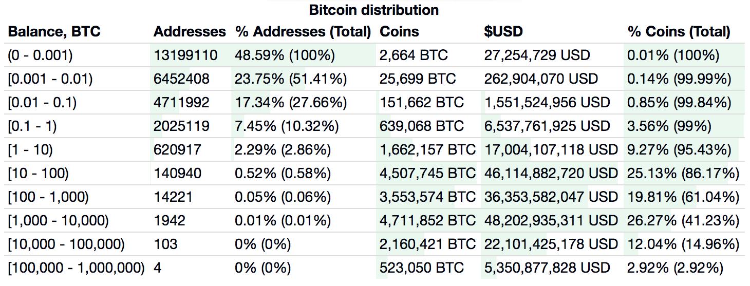 Bitcoin wallet address holdings, Sept. 17, 2019