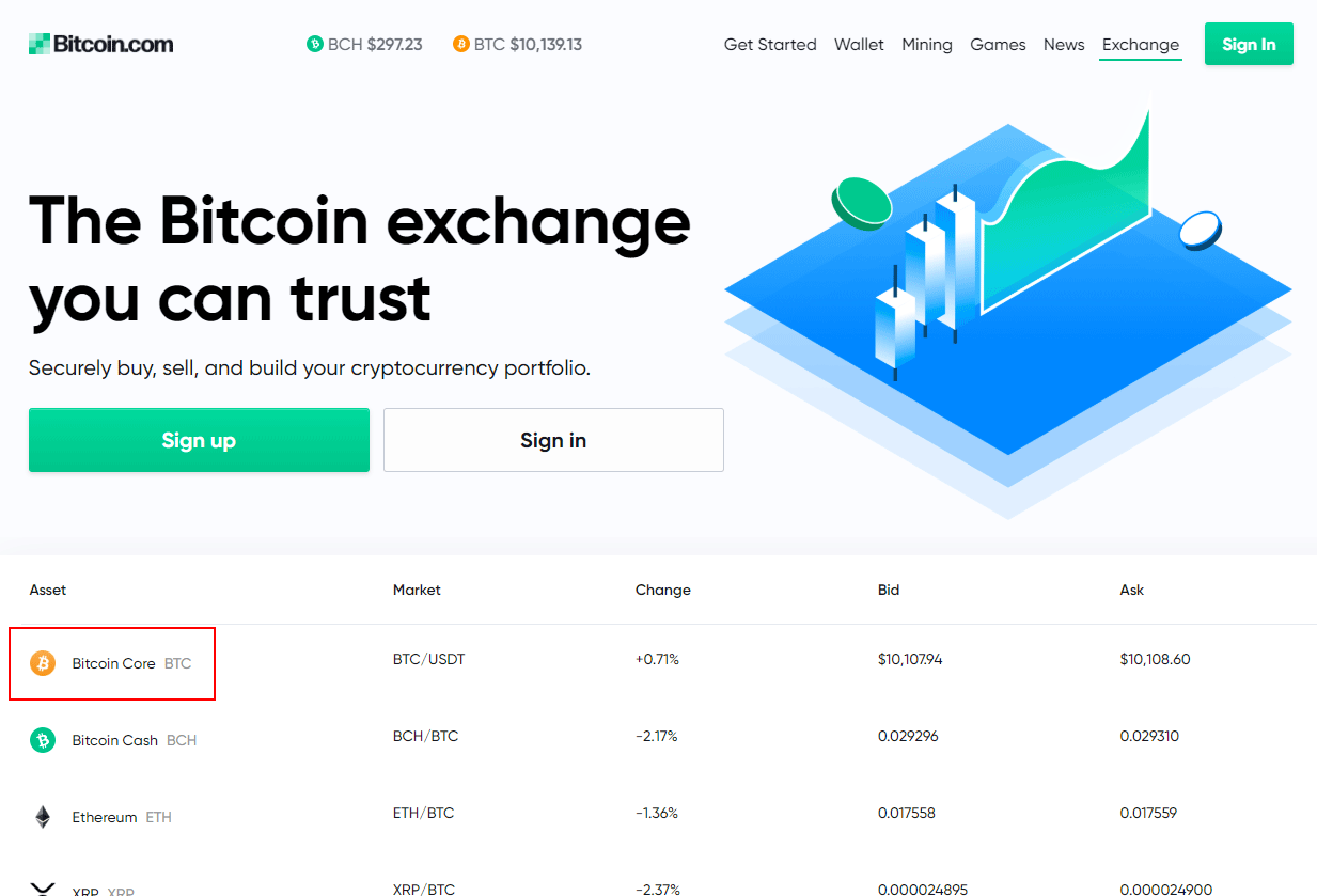 Bitcoin.com Exchange. Bitcoin Cash futures