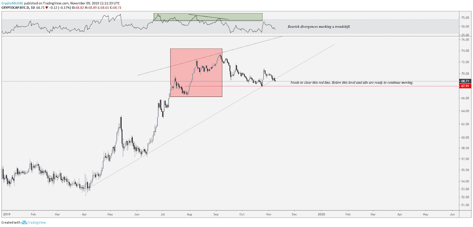 Bitcoin Dominance 1-day chart