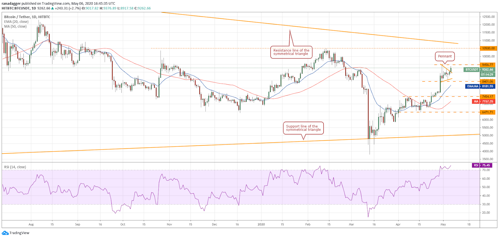 BTC–USD daily chart. Source: Tradingview