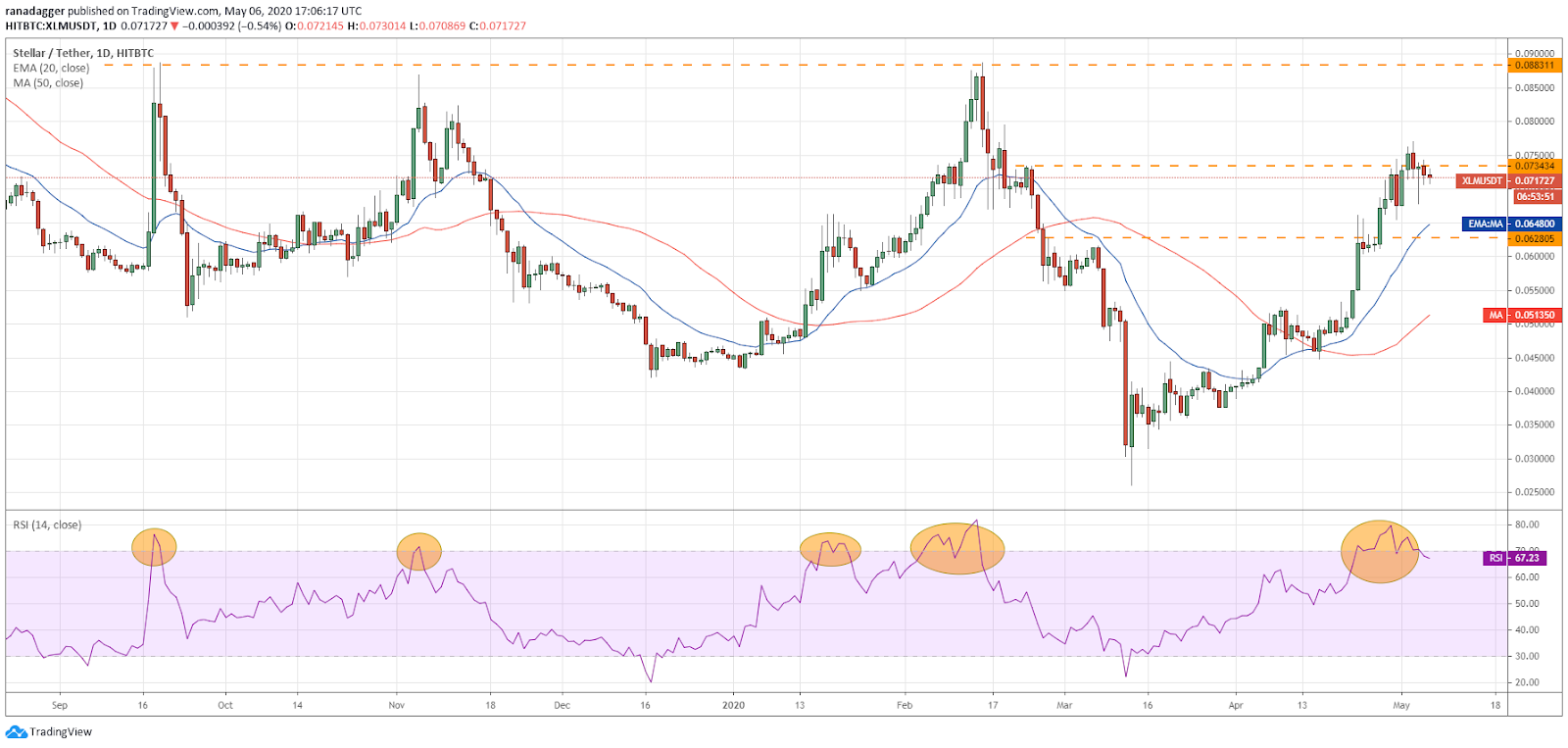XLM–USD daily chart. Source: Tradingview​​​​​​​