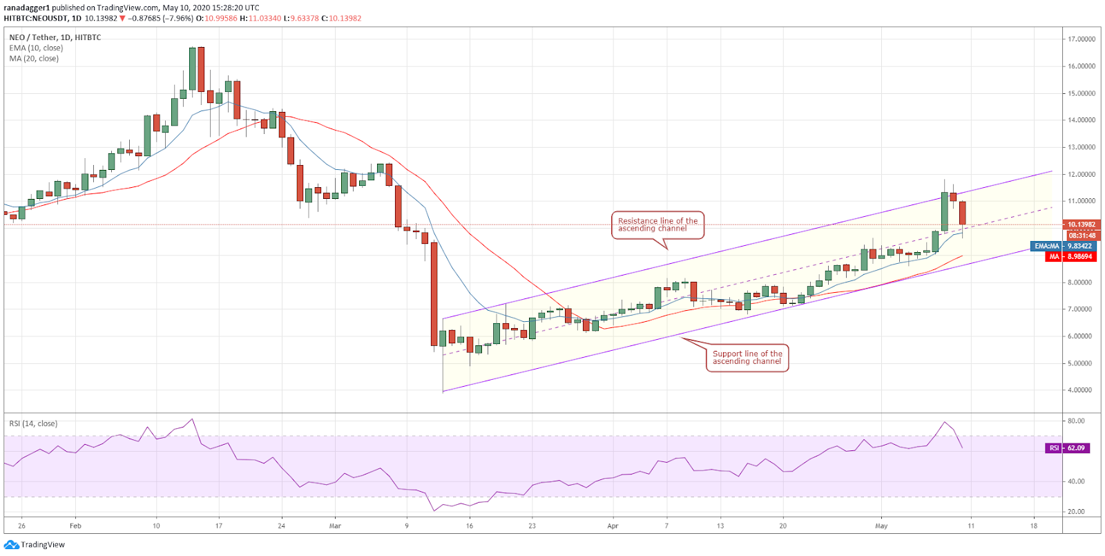 NEO-USD daily chart. Source: Tradingview