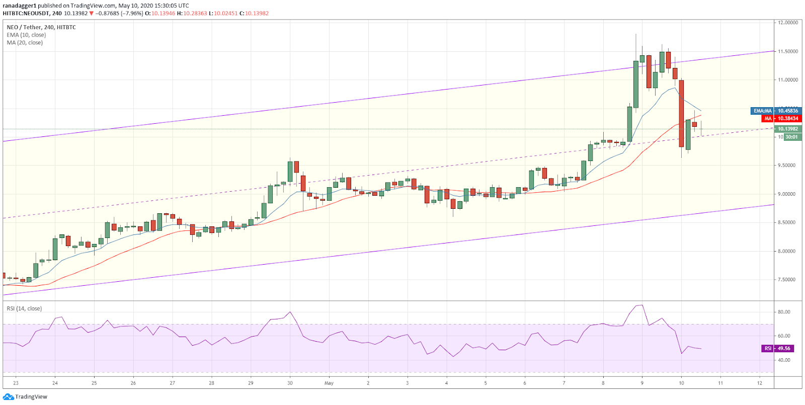 NEO-USD 4-hour chart. Source: Tradingview
