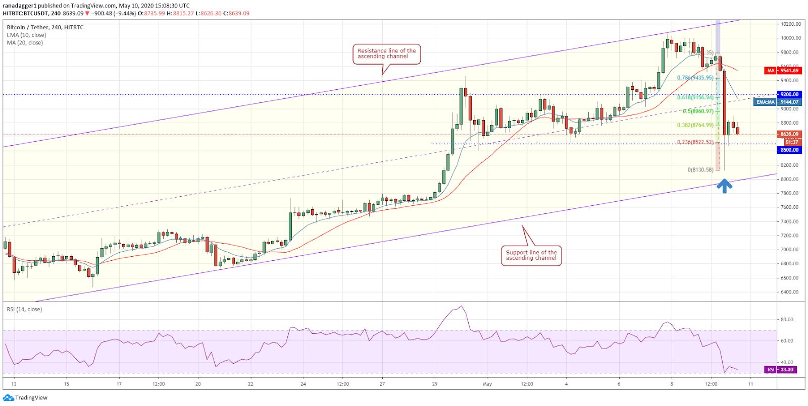 BTC-USD 4-hour chart. Source: Tradingview