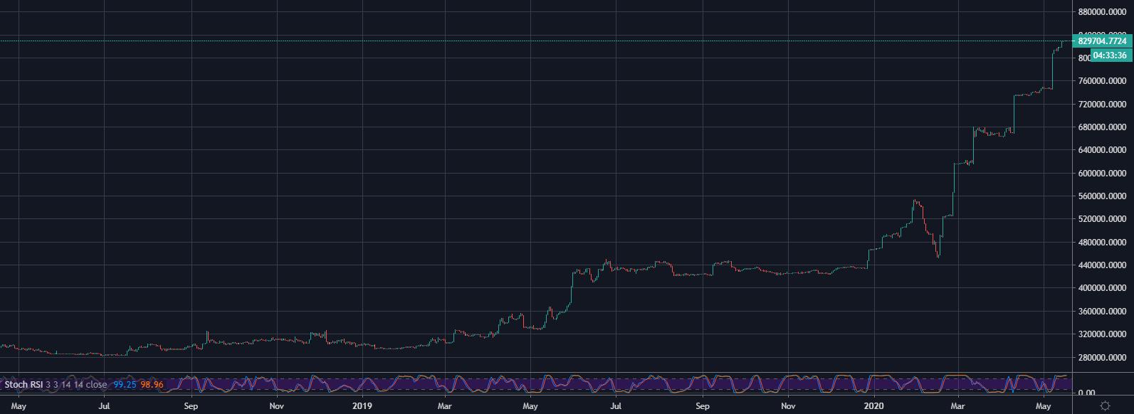 Bitfinex ETH/BTC Longs 1D May 2019 - May 2020: TradingView