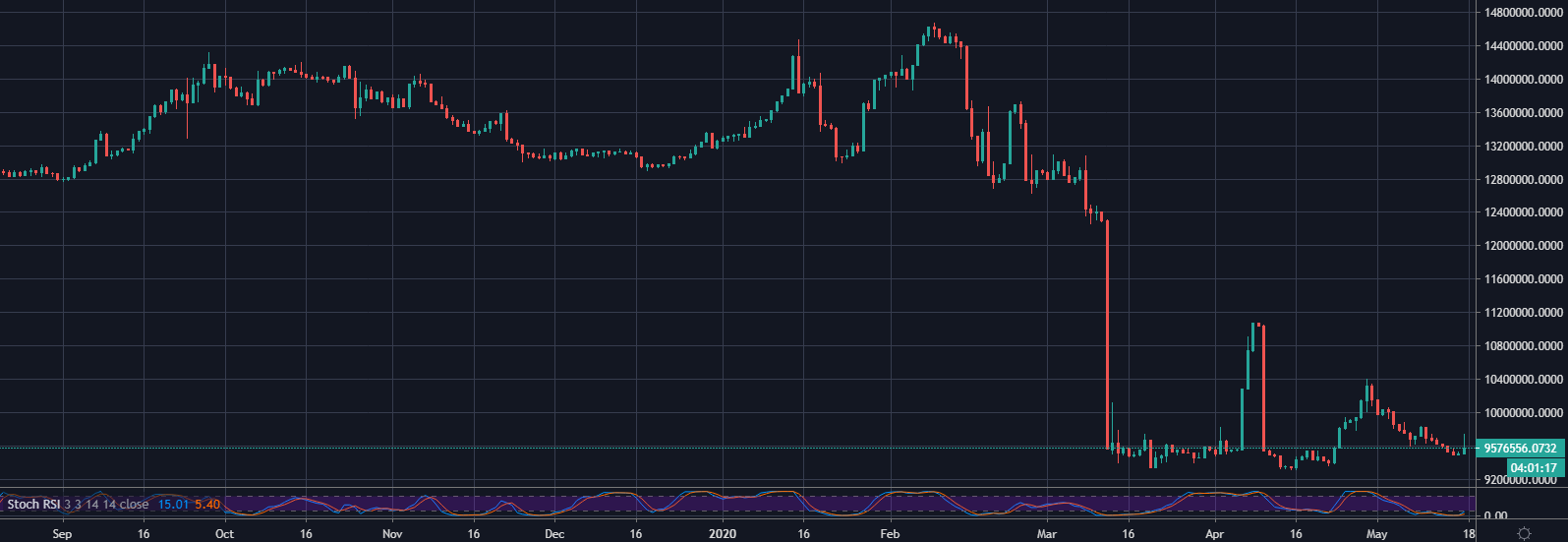 Bitfinex EOS/USD Longs 1D September 2019 - May 2020: TradingView