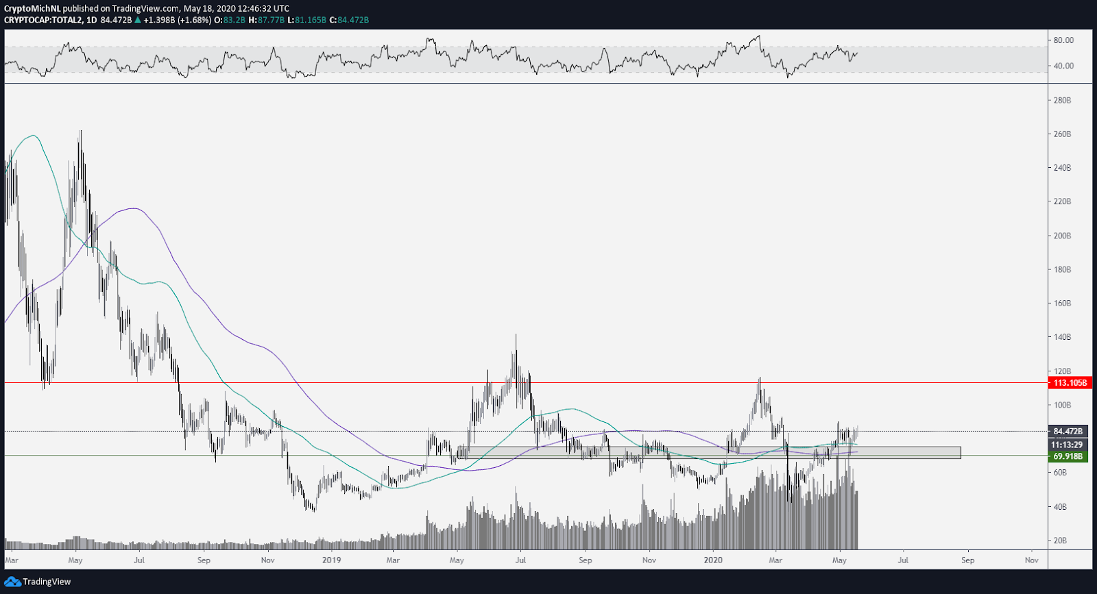 Total altcoin market capitalization cryptocurrency 1-day chart. Source: TradingView