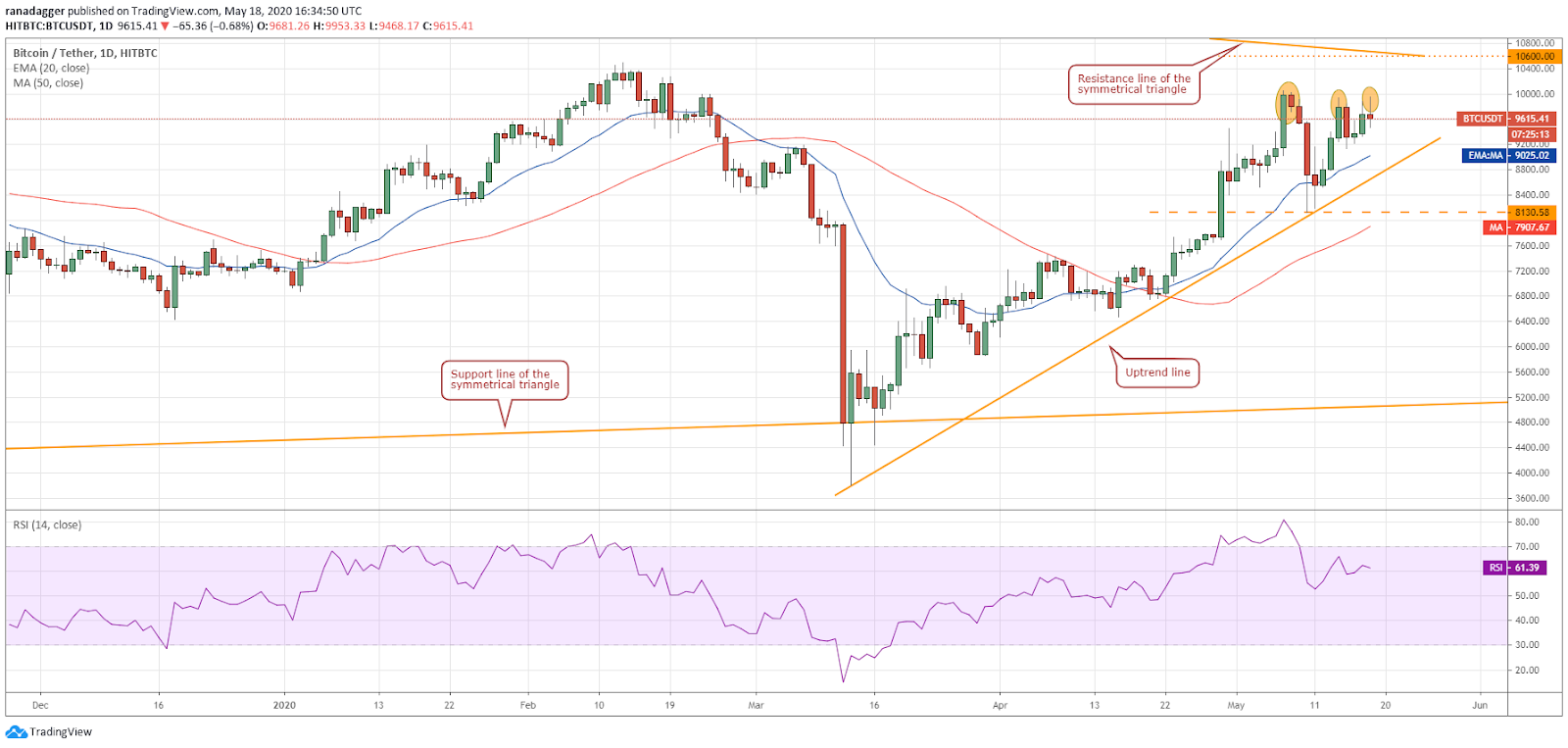 BTC–USD daily chart. Source: Tradingview
