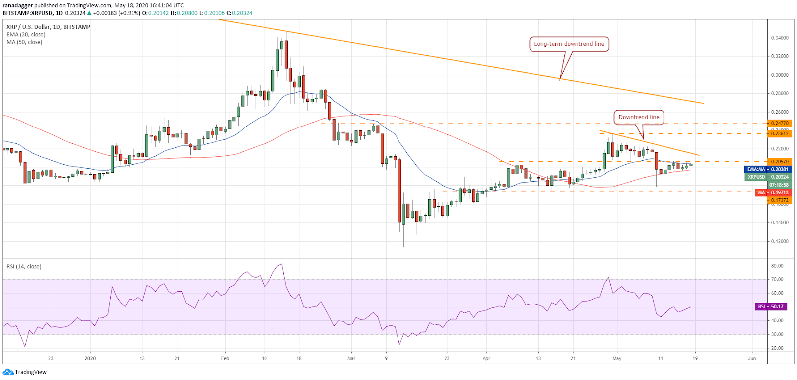 XRP–USD daily chart. Source: Tradingview