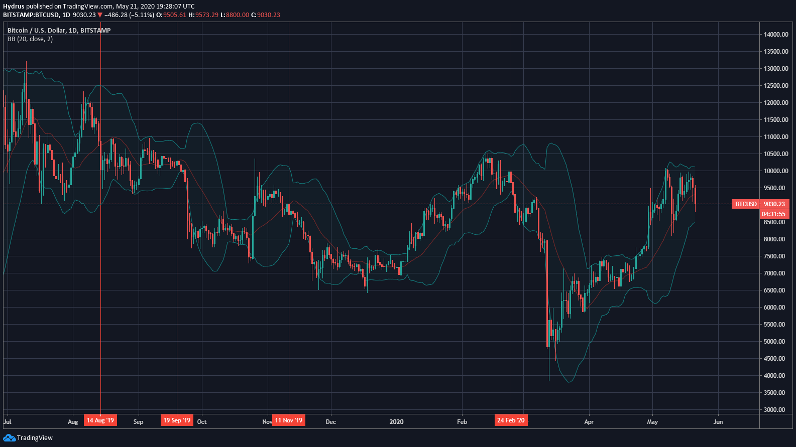 BTC price chart from TradingView.com. The red vertical lines mark occasions when the cryptocurrency fell below the middle Bollinger Band, the 20-day moving average.