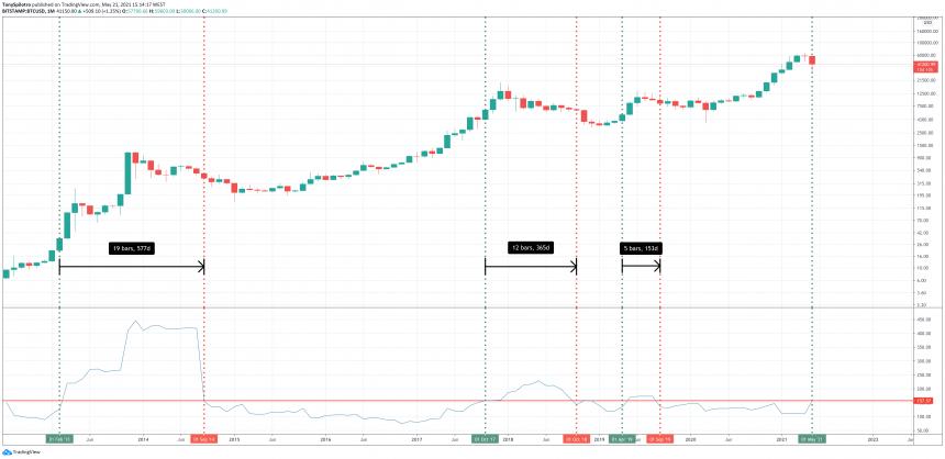 bitcoin historical volatility